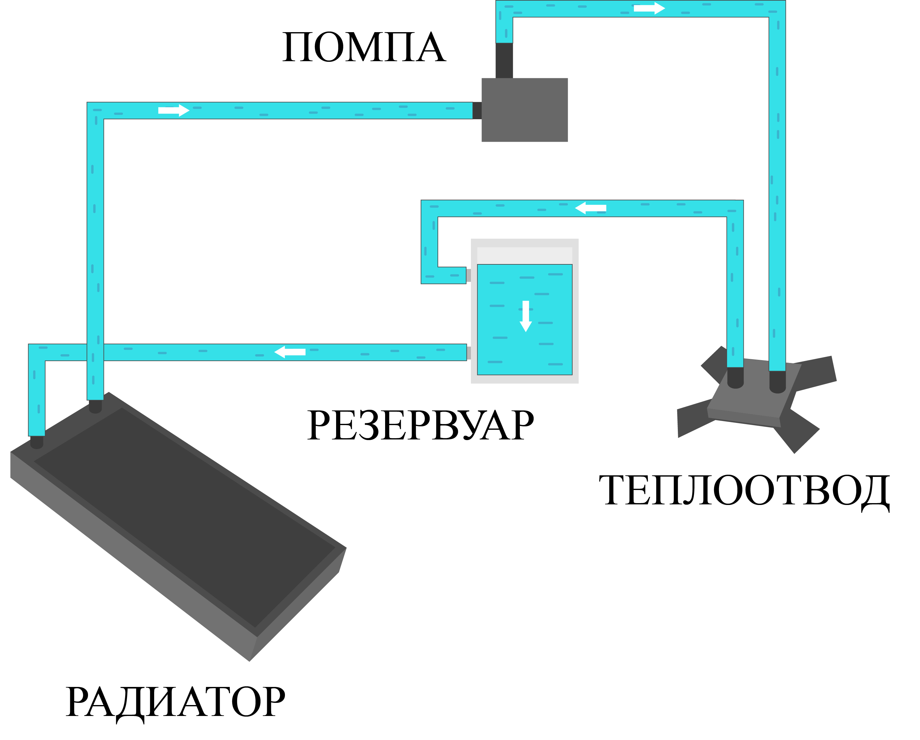 схема соединения деталей системы водяного охлаждения для ПК